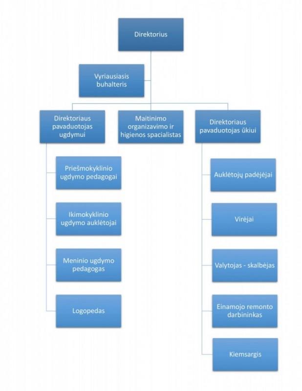 darzeliostruktura